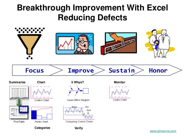 Breakthrough Improvement With Excel Reducing Defects Focus Improve Sustain Honor www.qimacros.com Summarize Chart Categori...
