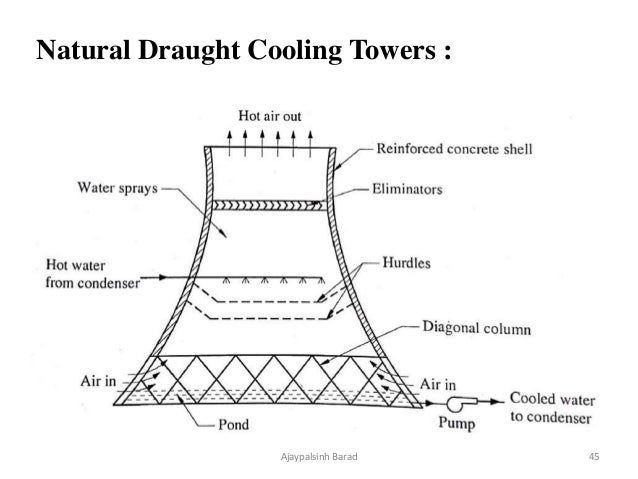 Condenser And Cooling Tower Power Plant Engineering