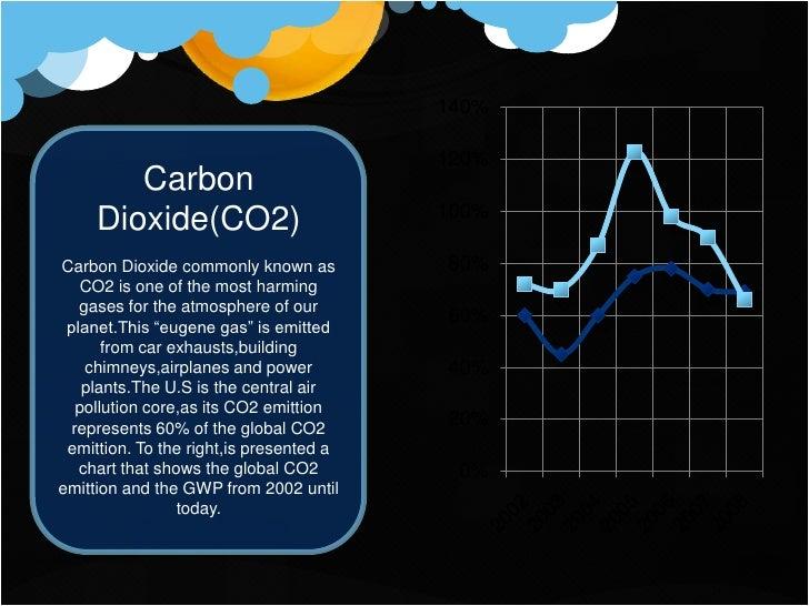 400%                                           350%     Methane(CH4)                         300%                         ...