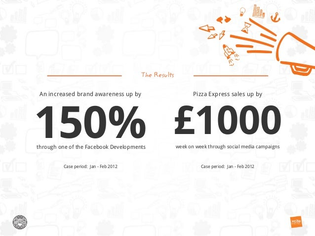 An increased brand awareness up by150%through one of the Facebook DevelopmentsThe ResultsPizza Express sales up by£1000wee...