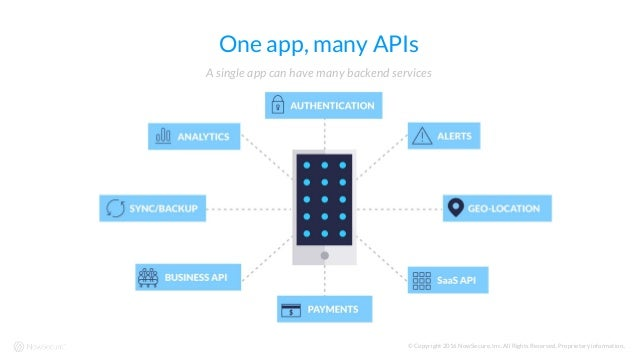 © Copyright 2016 NowSecure, Inc. All Rights Reserved. Proprietary information.. One app, many APIs A single app can have m...