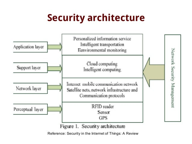Lovely 22. Security Architecture Reference: Security In The Internet Of Things: ...