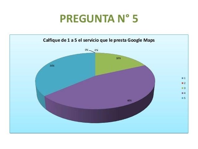 PREGUNTA N° 6 36% 64% ¿Ha tenido alguna dificultad en el uso de Google Maps? SI NO