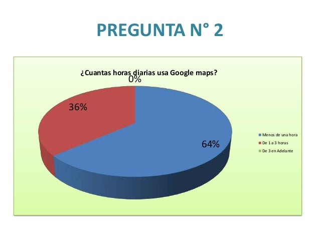 PREGUNTA N° 3 82% 18% ¿Le parece útil Google Maps? SI NO