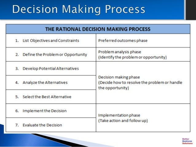 writing and different improvised decision making Education and communication strategies for different groups and settings  collective decision-making,  and writing (nnc, 1992) india.