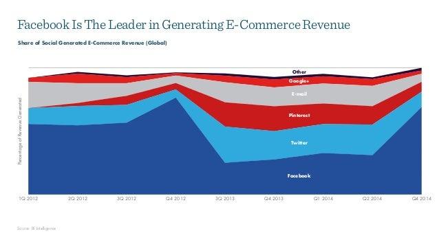 PercentageofRevenueGenerated 1Q 2012 2Q 2012 3Q 2012 Q4 2012 3Q 2013 Q4 2013 Q1 2014 Q2 2014 Q4 2014 Facebook Google+ E-ma...