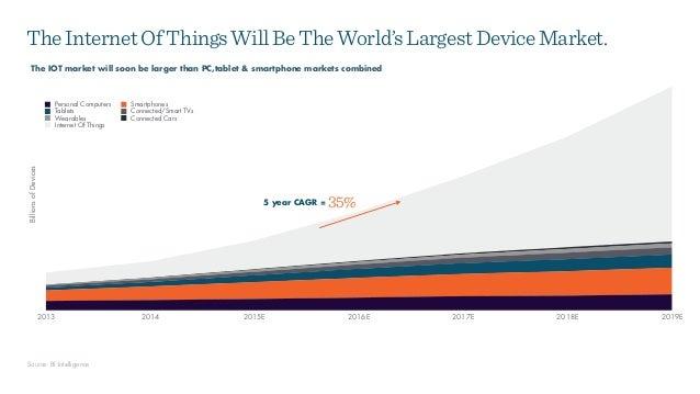 BillionsofDevices 2013 2014 2015E 2016E 2017E 2018E 2019E Personal Computers Smartphones Tablets Connected/Smart TVs Weara...