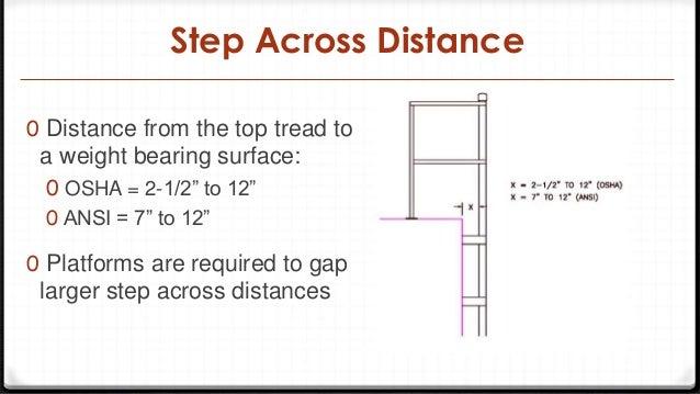 Osha Ansi Design Criteria For Access Roof Ladders