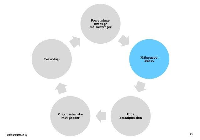 22Kontrapunkt © Forretnings- mæssige målsætninger Målgruppe- behov Unik brandposition Organisatoriske muligheder Teknologi