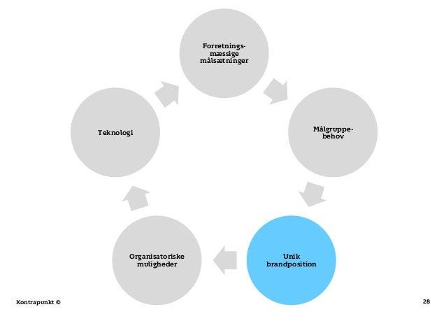 28Kontrapunkt © Forretnings- mæssige målsætninger Målgruppe- behov Unik brandposition Organisatoriske muligheder Teknologi