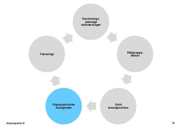 31Kontrapunkt © Forretnings- mæssige målsætninger Målgruppe- behov Unik brandposition Organisatoriske muligheder Teknologi