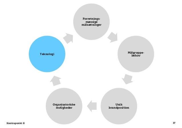 37Kontrapunkt © Forretnings- mæssige målsætninger Målgruppe- behov Unik brandposition Organisatoriske muligheder Teknologi