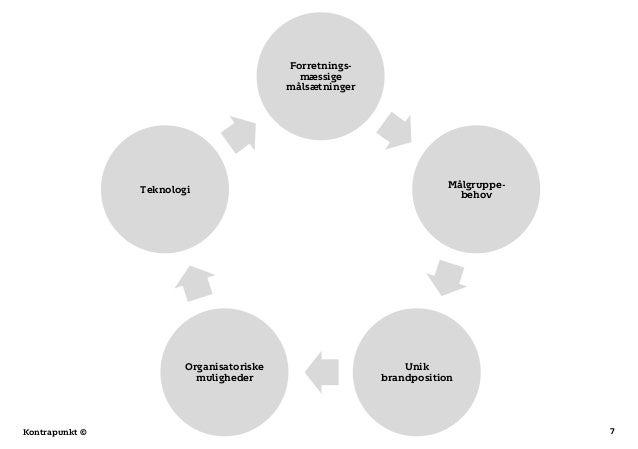7Kontrapunkt © Forretnings- mæssige målsætninger Målgruppe- behov Unik brandposition Organisatoriske muligheder Teknologi