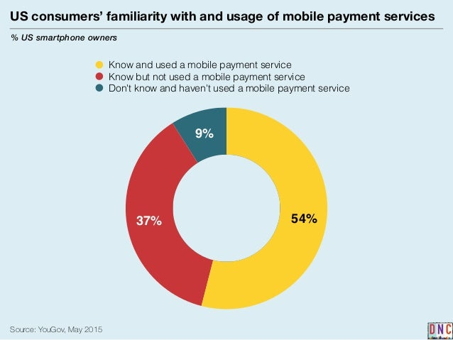 Emerging trends in mobile payment services among us smartphone owners Slide 2