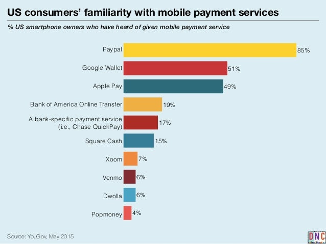 Emerging trends in mobile payment services among us smartphone owners Slide 3