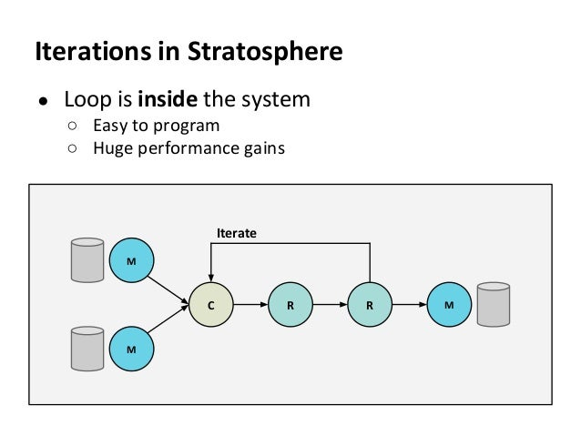 Stratosphere System Overview Big Data Beers Berlin. 20.11.2013