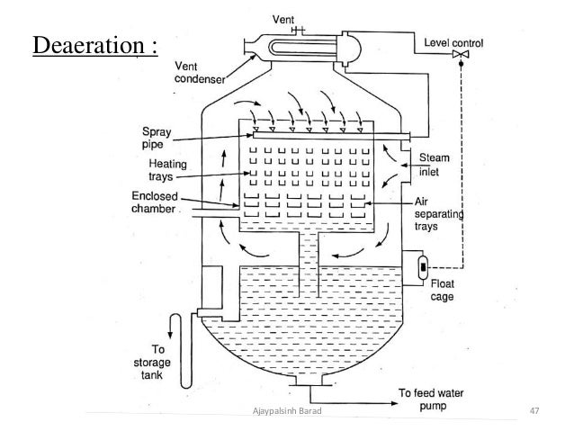 feed water treatment power plant engineering