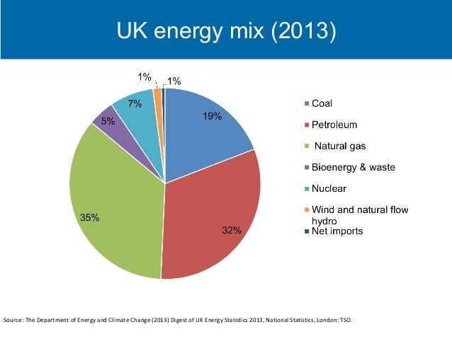 Natural Gas Energy Yield