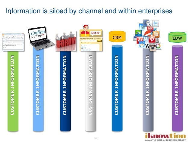 11 Information is siloed by channel and within enterprises. CUSTOMERINFORMATION CUSTOMERINFORMATION CUSTOMERINFORMATION CU...