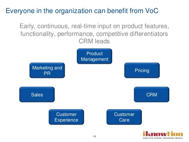 15 Everyone in the organization can benefit from VoC Product Management Pricing CRM Customer Care Customer Experience Sale...
