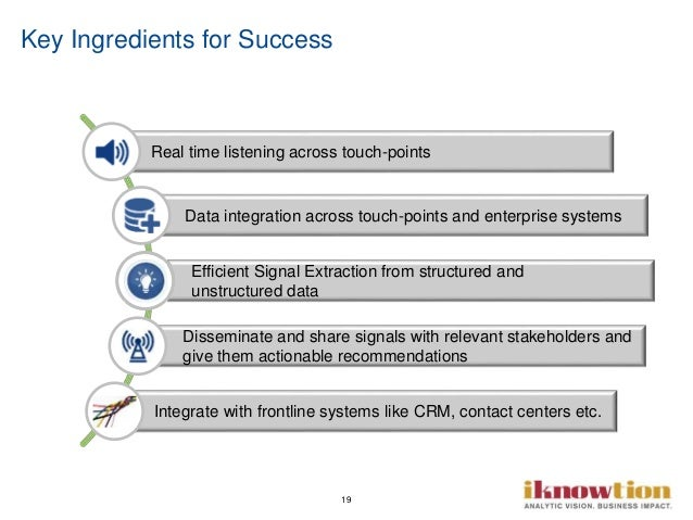19 Key Ingredients for Success Real time listening across touch-points Data integration across touch-points and enterprise...