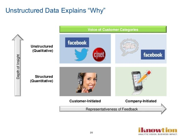 """20 Unstructured Data Explains """"Why"""" Structured (Quantitative) Unstructured (Qualitative) Customer-Initiated Company-Initia..."""