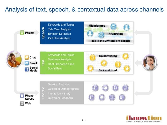 21 Analysis of text, speech, & contextual data across channels Text Dear DirectCom Online Service, I have a question about...