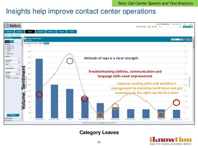 23 Insights help improve contact center operations Attitude of reps is a clear strength Troubleshooting abilities, communi...