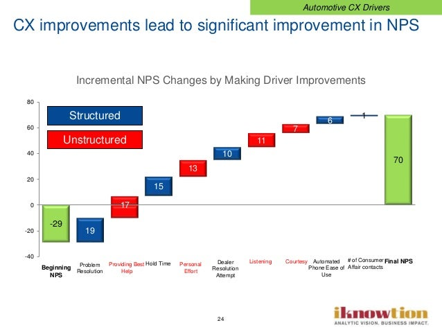 24 Incremental NPS Changes by Making Driver Improvements CX improvements lead to significant improvement in NPS Automotive...