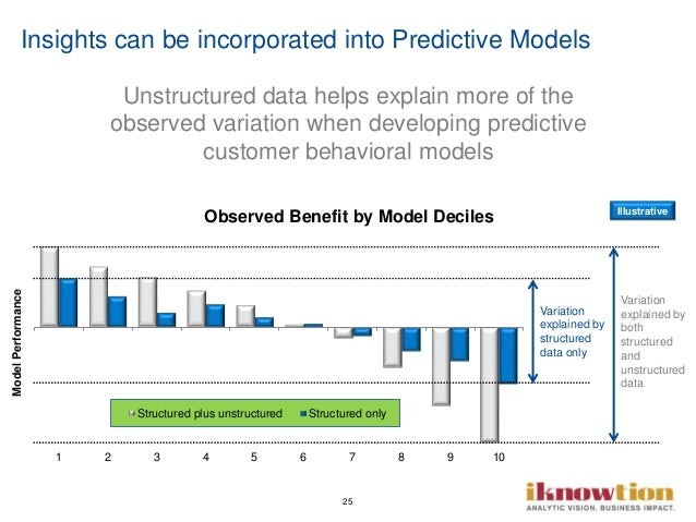 25 Insights can be incorporated into Predictive Models 1 2 3 4 5 6 7 8 9 10 ModelPerformance Structured plus unstructured ...