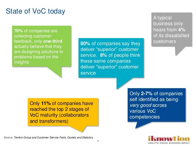 """7 State of VoC today 80% of companies say they deliver """"superior"""" customer service. 8% of people think these same companie..."""