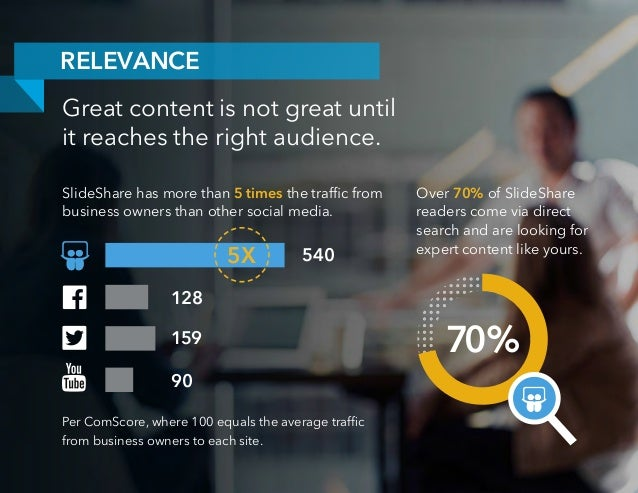 Great content is not great until it reaches the right audience. RELEVANCE 540 128 159 90 SlideShare has more than 5 times ...
