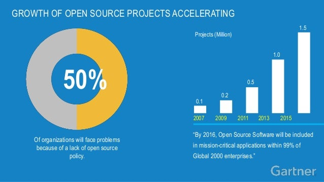 growth of open source software Development based on the sharing and collaborative improvement of software source code has a the growth in the number of open source open source initiative.