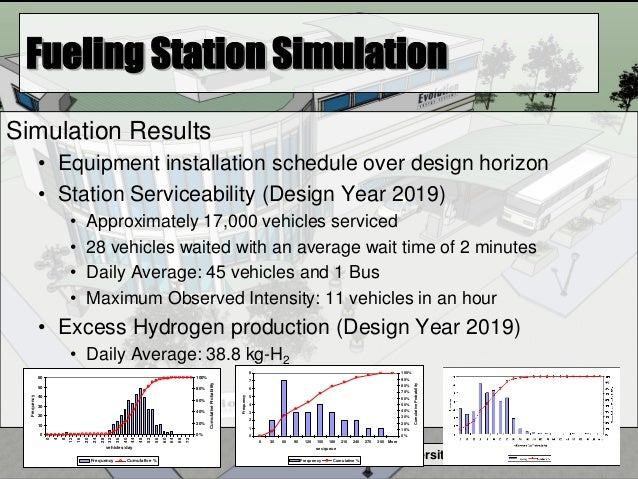 Humboldt State University Student Design Team Fueling Station Simulation Simulation Results • Equipment installation sched...