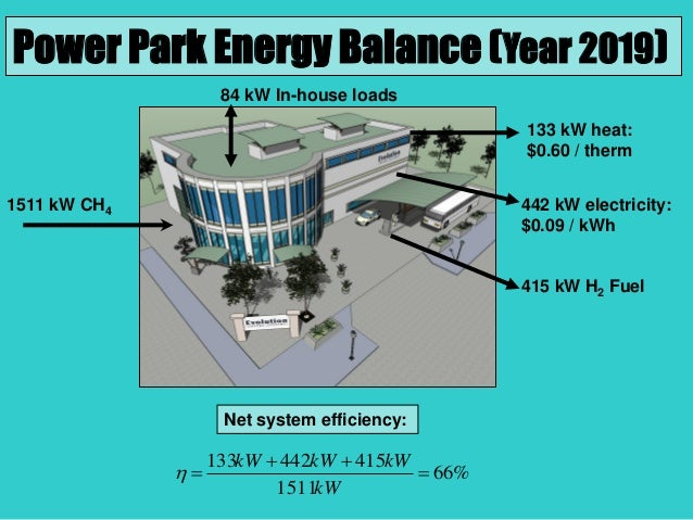 1511 kW CH4 84 kW In-house loads 415 kW H2 Fuel 442 kW electricity: $0.09 / kWh 133 kW heat: $0.60 / therm Power Park Ener...