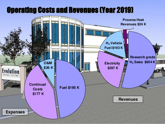Research grade H2 Sales $604 K H2 Vehicle Fuel $193 K Process Heat Revenues $24 K Electricity $297 K Fuel $195 K Continual...