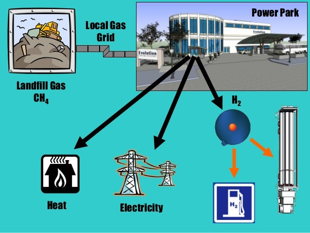 Landfill Gas CH4 Local Gas Grid Power Park ElectricityHeat H2