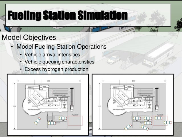 Humboldt State University Student Design Team Fueling Station Simulation Model Objectives • Model Fueling Station Operatio...