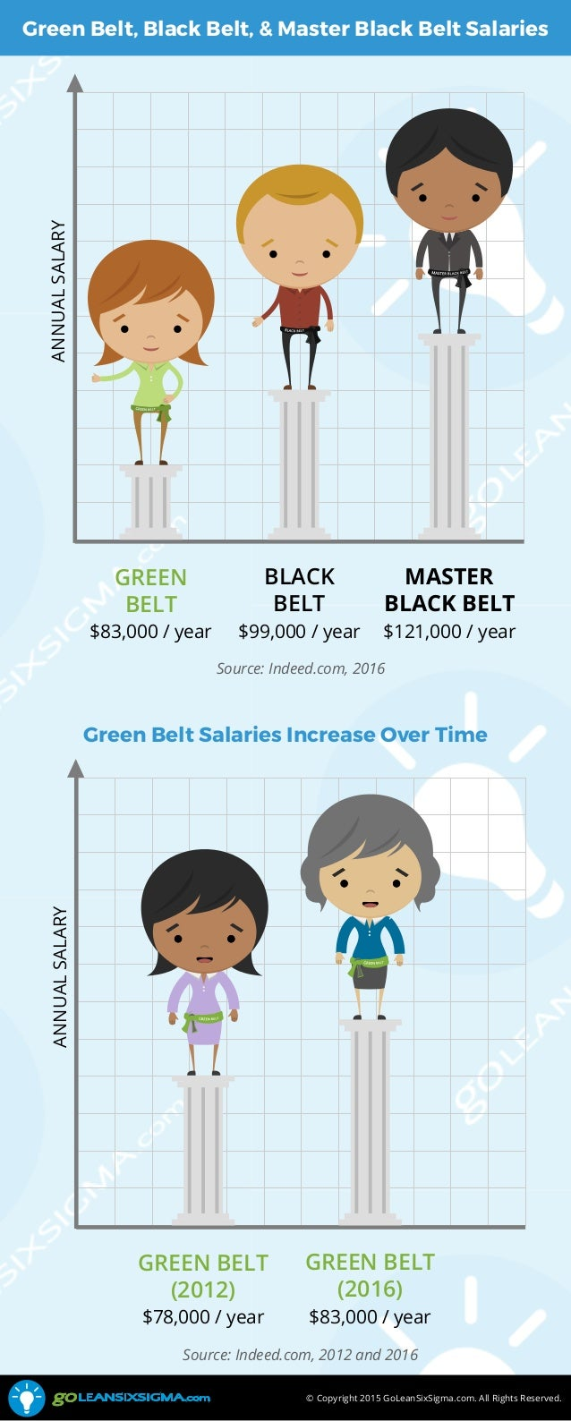 Master black belt salary best image of belt quality cssbb six sigma black belt certification canadian scitech xflitez Image collections