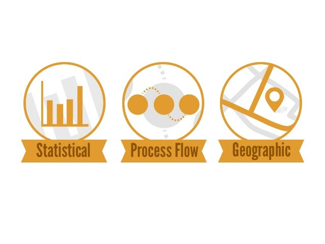 Statistical   Process Flow   Geographic