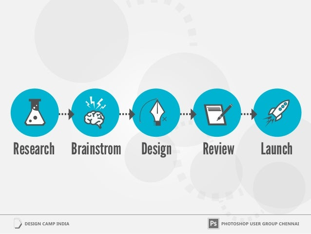 Research   Brainstrom   Design   Review   Launch