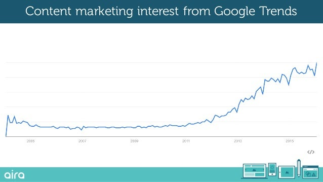 Content marketing interest from Google Trends