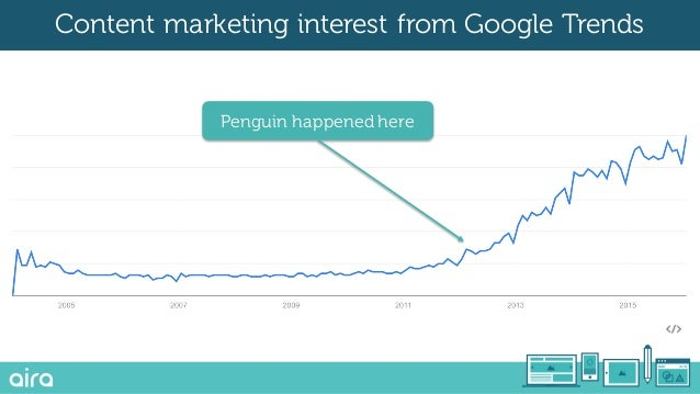 Penguin happened here Content marketing interest from Google Trends