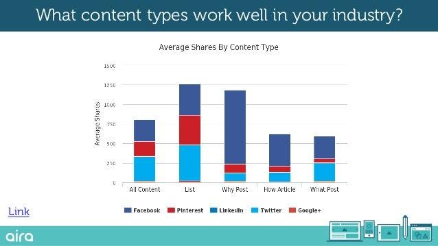 Link Look at informational keywords