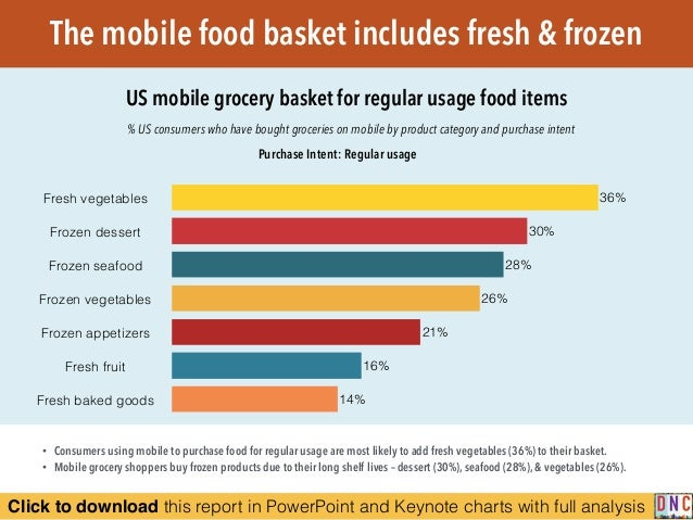 Click to download this report in PowerPoint and Keynote charts with full analysis The mobile food basket includes fresh & ...