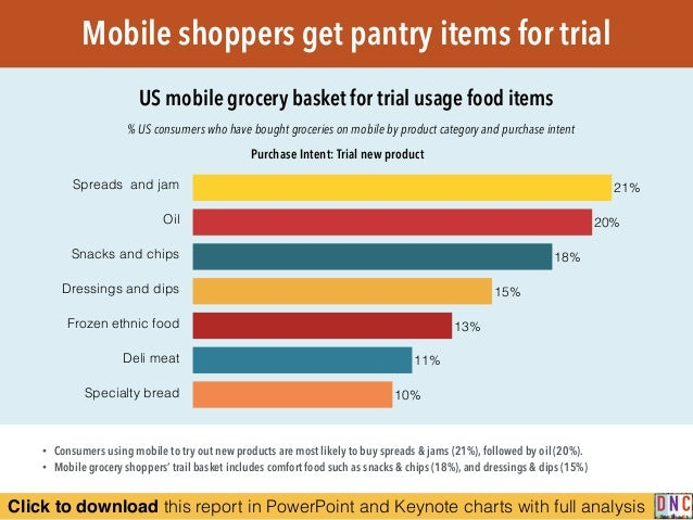 Click to download this report in PowerPoint and Keynote charts with full analysis Mobile shoppers get pantry items for tri...