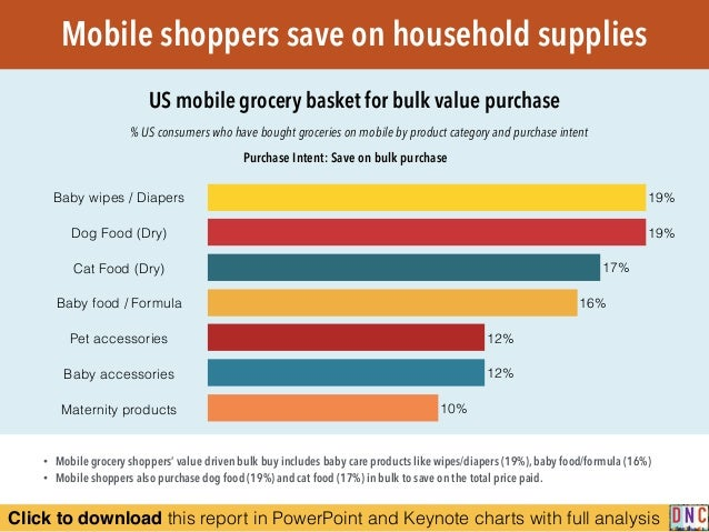 Click to download this report in PowerPoint and Keynote charts with full analysis Mobile shoppers save on household suppli...