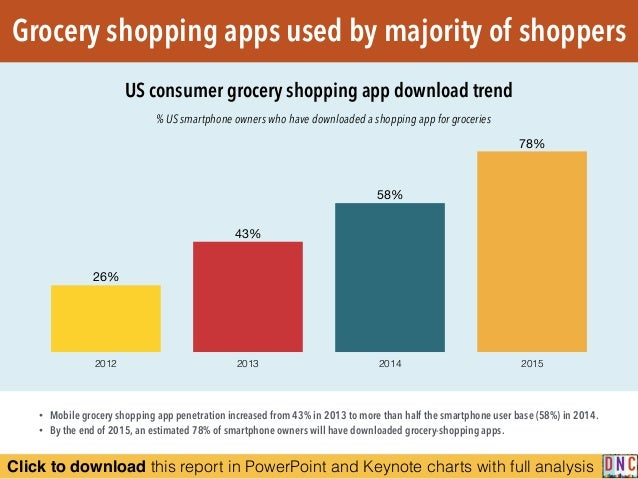 Click to download this report in PowerPoint and Keynote charts with full analysis Grocery shopping apps used by majority o...