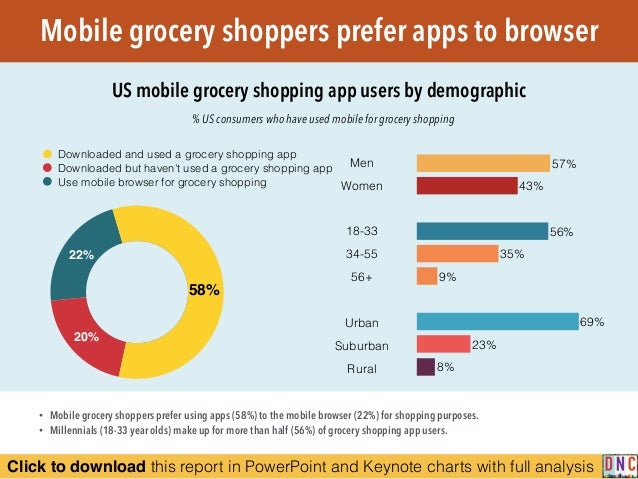 Click to download this report in PowerPoint and Keynote charts with full analysis Mobile grocery shoppers prefer apps to b...