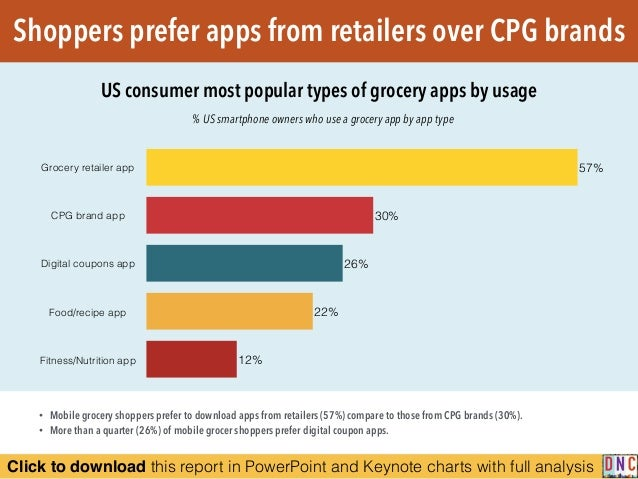 Click to download this report in PowerPoint and Keynote charts with full analysis Shoppers prefer apps from retailers over...